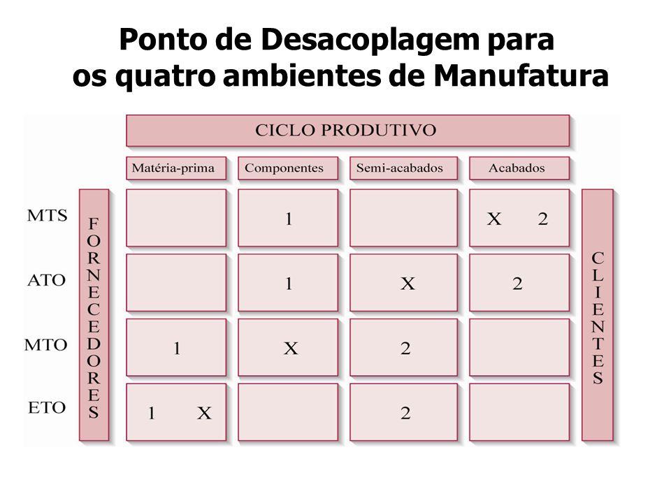 Ponto de Desacoplagem para os quatro ambientes de Manufatura