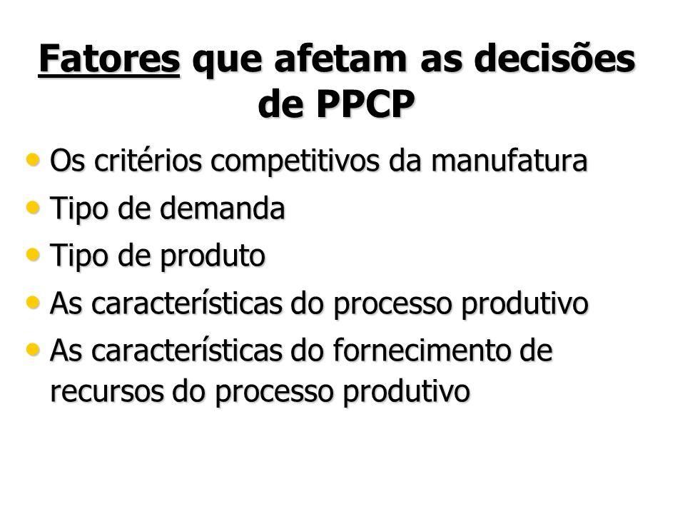 Fatores que afetam as decisões de PPCP Os critérios competitivos da manufatura Os critérios competitivos da manufatura Tipo de demanda Tipo de demanda Tipo de produto Tipo de produto As características do processo produtivo As características do processo produtivo As características do fornecimento de recursos do processo produtivo As características do fornecimento de recursos do processo produtivo