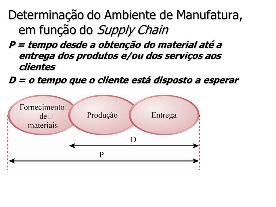 Determinação do Ambiente de Manufatura, em função do Supply Chain P = tempo desde a obtenção do material até a entrega dos produtos e/ou dos serviços aos clientes D = o tempo que o cliente está disposto a esperar