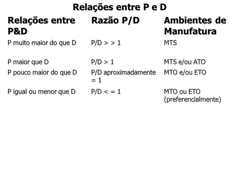 Relações entre P e D Relações entre P&D Razão P/D Ambientes de Manufatura P muito maior do que D P/D > > 1 MTS P maior que D P/D > 1 MTS e/ou ATO P pouco maior do que D P/D aproximadamente = 1 MTO e/ou ETO P igual ou menor que D P/D < = 1 MTO ou ETO (preferencialmente)