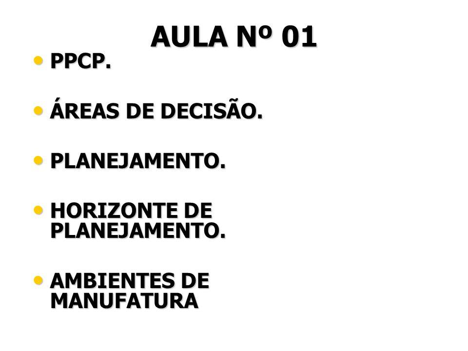 FUNÇÕES TÍPICAS DO PCP Gerenciamento e operação do sistema de informações da produção.