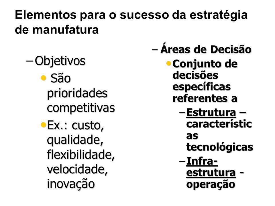 Elementos para o sucesso da estratégia de manufatura –Objetivos São prioridades competitivas São prioridades competitivas Ex.: custo, qualidade, flexibilidade, velocidade, inovação Ex.: custo, qualidade, flexibilidade, velocidade, inovação –Áreas de Decisão Conjunto de decisões específicas referentes a –Estrutura – característic as tecnológicas –Infra- estrutura - operação