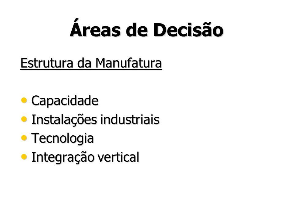 Áreas de Decisão Estrutura da Manufatura Capacidade Capacidade Instalações industriais Instalações industriais Tecnologia Tecnologia Integração vertic