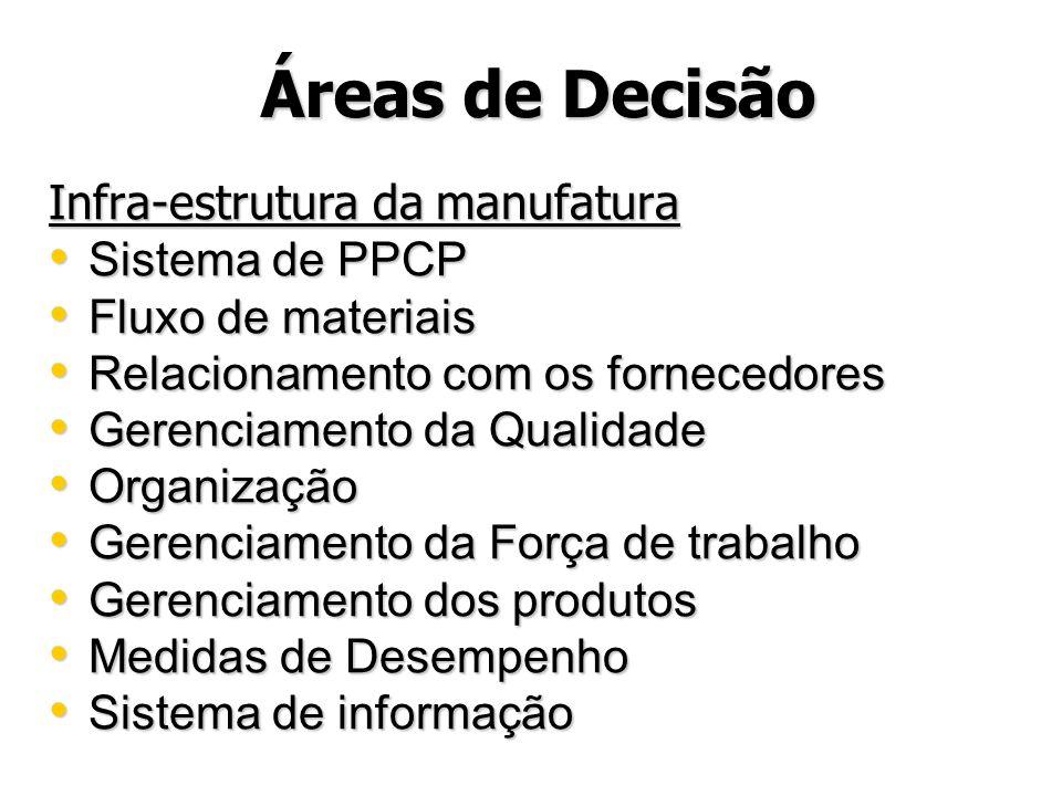 Áreas de Decisão Infra-estrutura da manufatura Sistema de PPCP Sistema de PPCP Fluxo de materiais Fluxo de materiais Relacionamento com os fornecedore