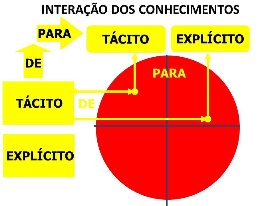 TÁCITO EXPLÍCITO TÁCITO EXPLÍCITO PARA INTERAÇÃO DOS CONHECIMENTOS DE PARA