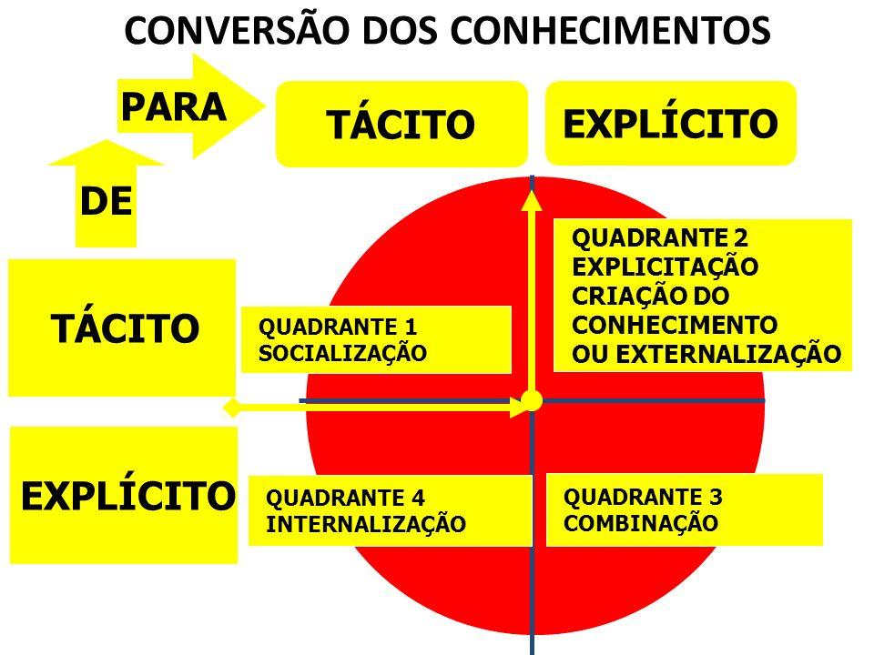 TÁCITO EXPLÍCITO TÁCITO EXPLÍCITO PARA CONVERSÃO DOS CONHECIMENTOS QUADRANTE 4 INTERNALIZAÇÃO QUADRANTE 3 COMBINAÇÃO QUADRANTE 2 EXPLICITAÇÃO CRIAÇÃO