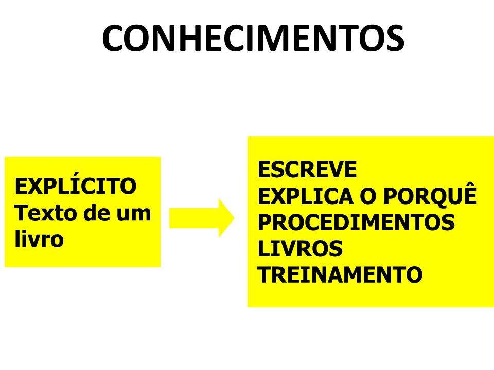 CONHECIMENTOS EXPLÍCITO Texto de um livro ESCREVE EXPLICA O PORQUÊ PROCEDIMENTOS LIVROS TREINAMENTO
