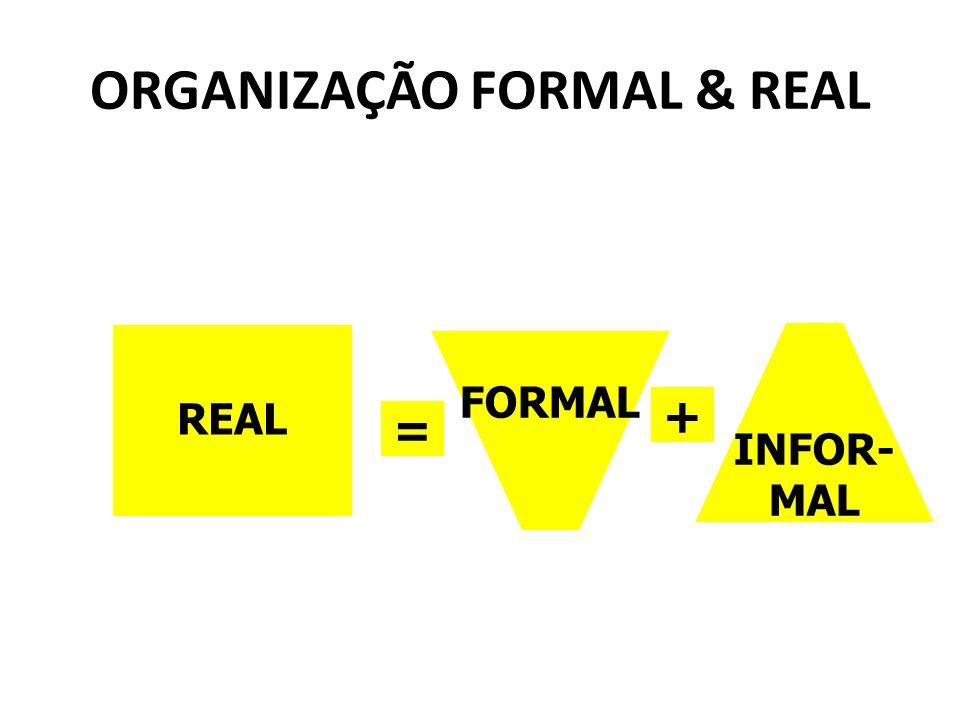 ORGANIZAÇÃO FORMAL & REAL REAL FORMAL INFOR- MAL + =