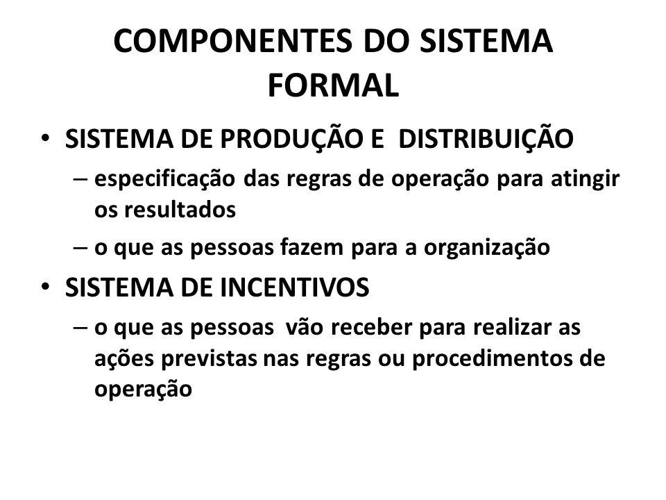 COMPONENTES DO SISTEMA FORMAL SISTEMA DE PRODUÇÃO E DISTRIBUIÇÃO – especificação das regras de operação para atingir os resultados – o que as pessoas