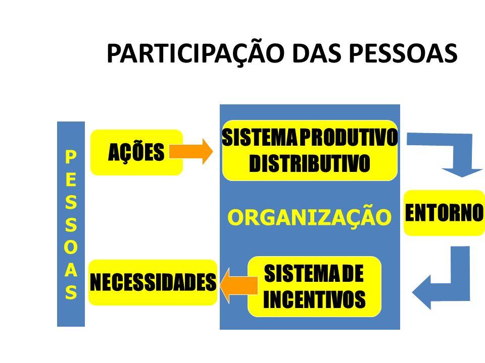 PESSOASPESSOAS ORGANIZAÇÃO PARTICIPAÇÃO DAS PESSOAS SISTEMA PRODUTIVO DISTRIBUTIVO SISTEMA DE INCENTIVOS ENTORNO AÇÕES NECESSIDADES