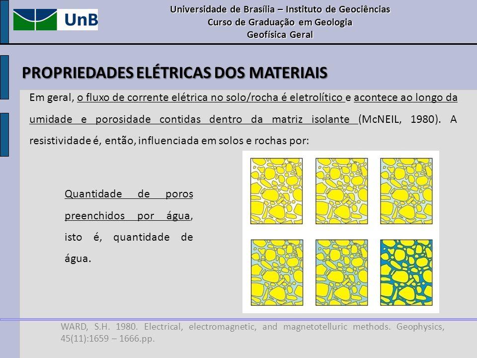 WARD, S.H. 1980. Electrical, electromagnetic, and magnetotelluric methods. Geophysics, 45(11):1659 – 1666.pp. Quantidade de poros preenchidos por água