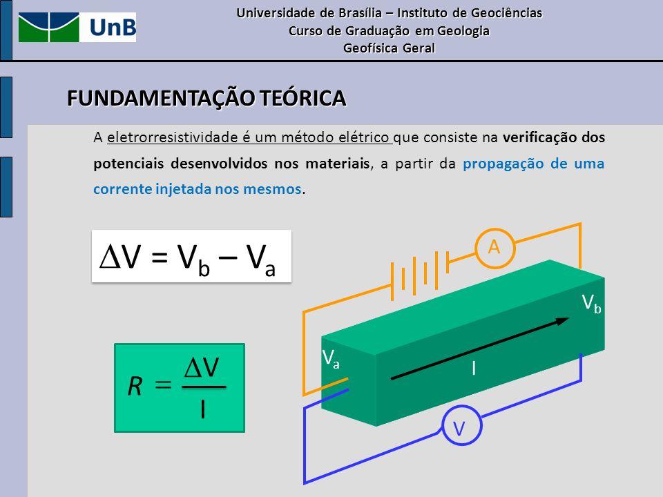 A eletrorresistividade é um método elétrico que consiste na verificação dos potenciais desenvolvidos nos materiais, a partir da propagação de uma corr