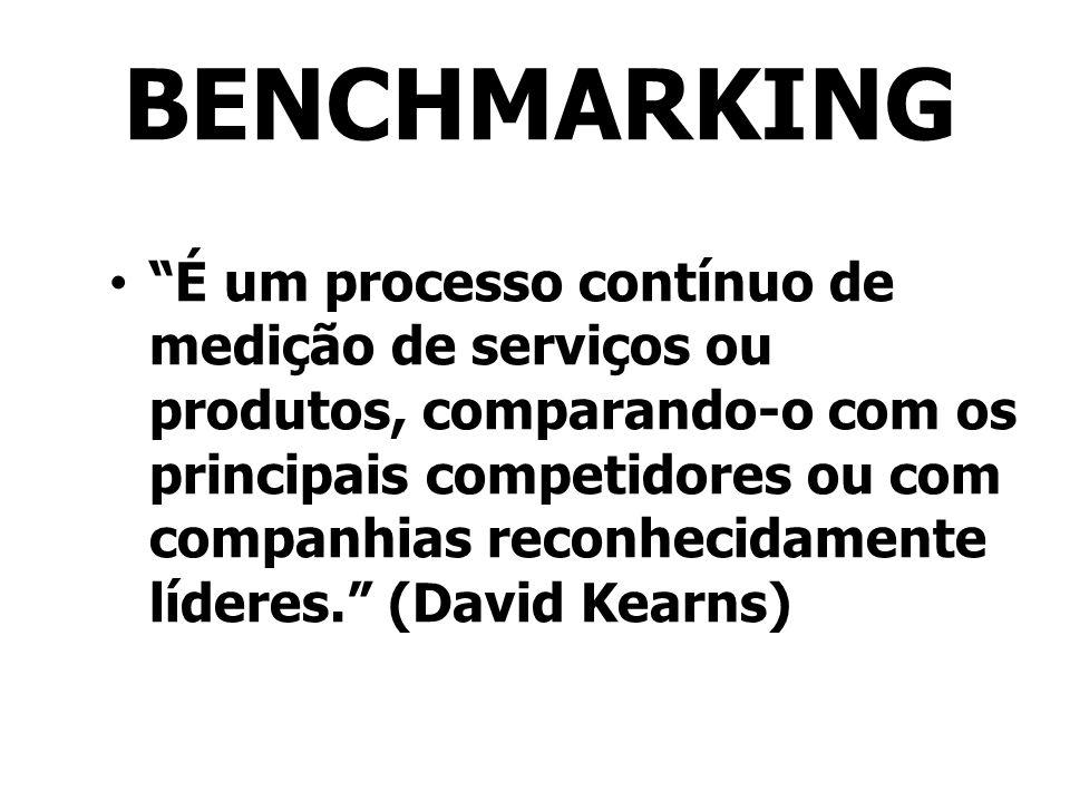 BENCHMARKING É um processo contínuo de medição de serviços ou produtos, comparando-o com os principais competidores ou com companhias reconhecidamente