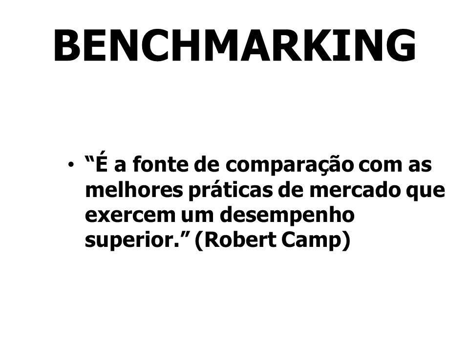 BENCHMARKING É a fonte de comparação com as melhores práticas de mercado que exercem um desempenho superior. (Robert Camp)