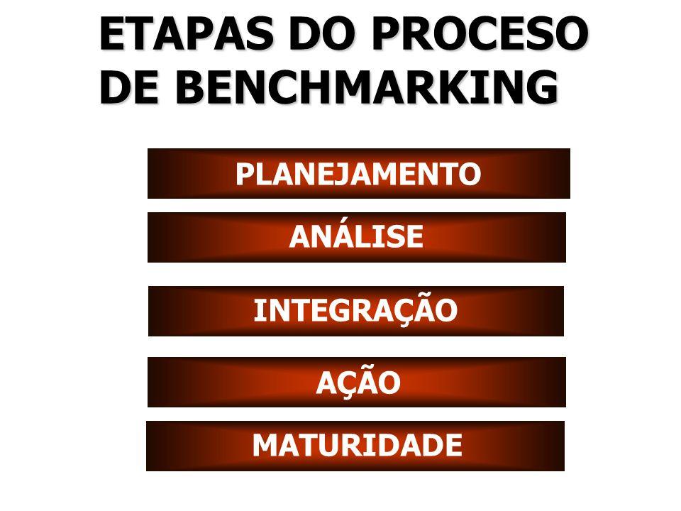 PLANEJAMENTO ANÁLISE INTEGRAÇÃO AÇÃO MATURIDADE ETAPAS DO PROCESO DE BENCHMARKING