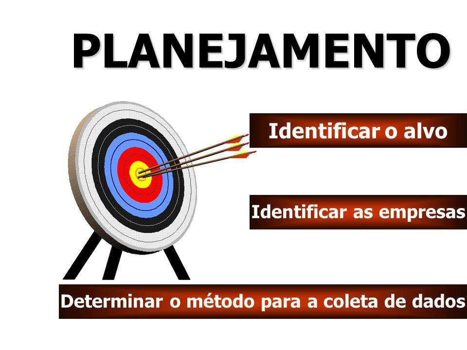 Identificar o alvo Identificar as empresas Determinar o método para a coleta de dados PLANEJAMENTOPLANEJAMENTO