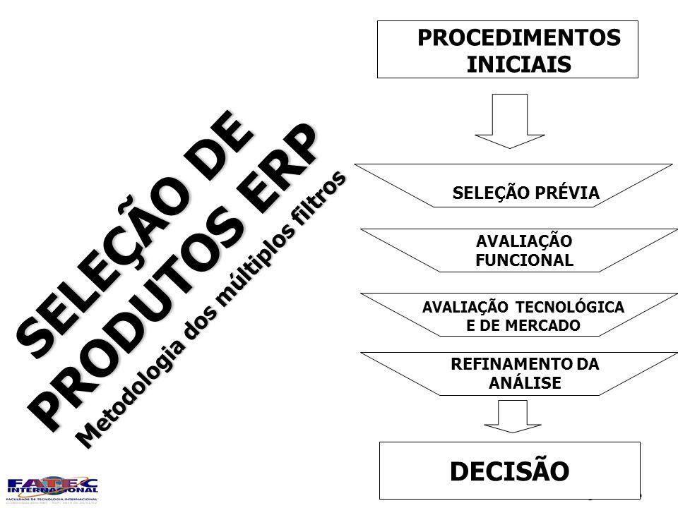 Prof. Cícero Caiçara Jr. PROCEDIMENTOS INICIAIS SELEÇÃO PRÉVIA AVALIAÇÃO FUNCIONAL AVALIAÇÃO TECNOLÓGICA E DE MERCADO REFINAMENTO DA ANÁLISE DECISÃO S