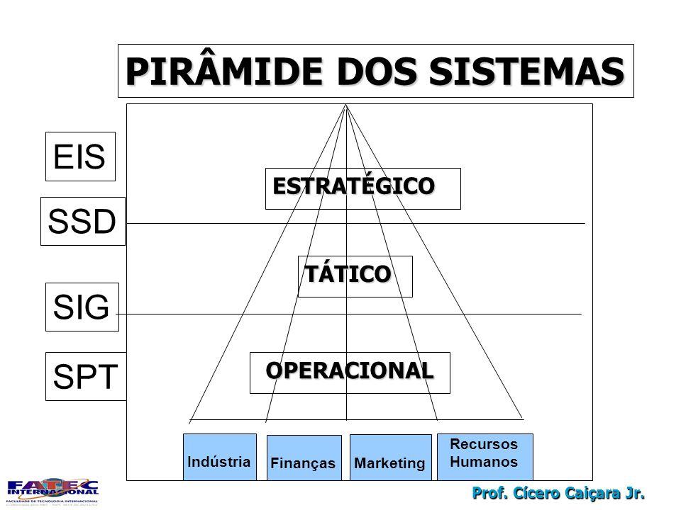 Prof. Cícero Caiçara Jr. TELA INICIAL DO SAP R/3