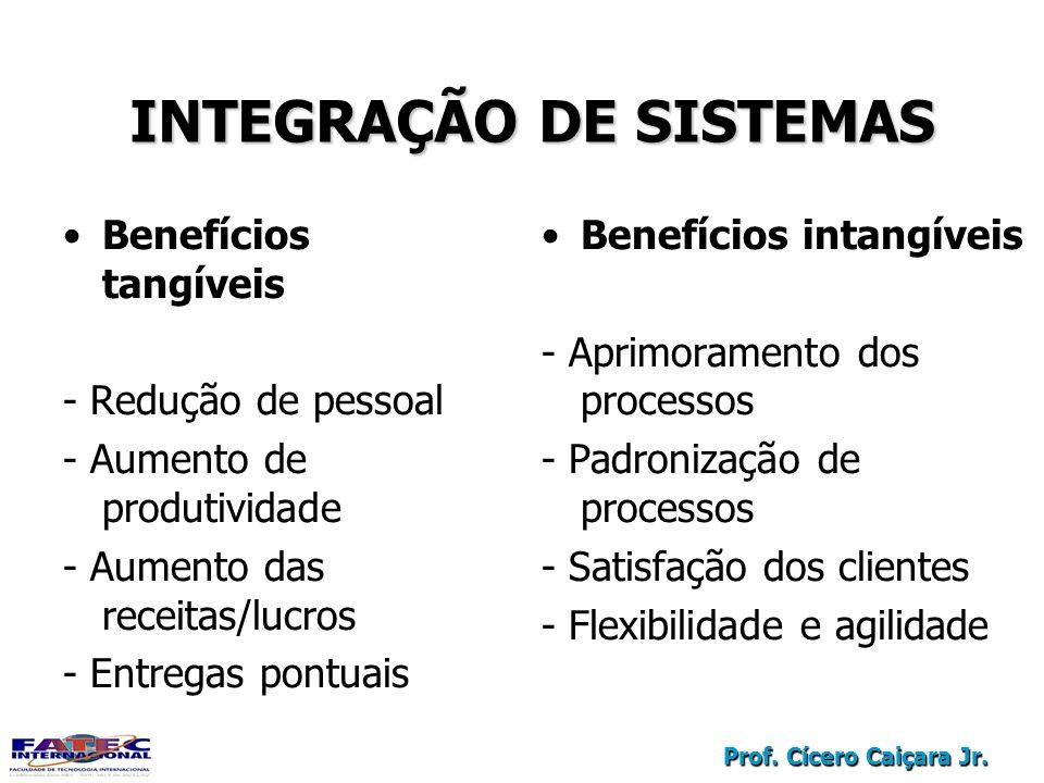 Prof. Cícero Caiçara Jr. INTEGRAÇÃO DE SISTEMAS Benefícios tangíveis - Redução de pessoal - Aumento de produtividade - Aumento das receitas/lucros - E