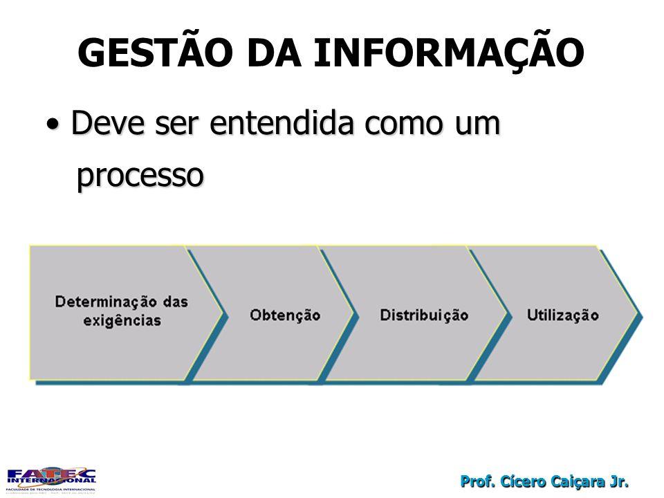 Prof. Cícero Caiçara Jr. Deve ser entendida como um Deve ser entendida como um processo processo GESTÃO DA INFORMAÇÃO