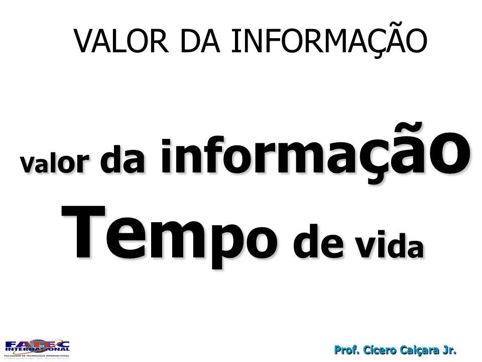 Prof. Cícero Caiçara Jr. VALOR DA INFORMAÇÃO V a l o r d a i nfo rma ç ã o Te m p o d e vi d a Te m p o d e vi d a