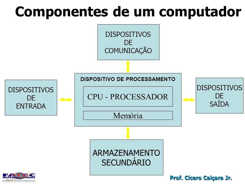 Prof. Cícero Caiçara Jr. Componentes de um computador DISPOSITIVOS DE ENTRADA ARMAZENAMENTO SECUNDÁRIO DISPOSITIVOS DE COMUNICAÇÃO DISPOSITIVOS DE SAÍ