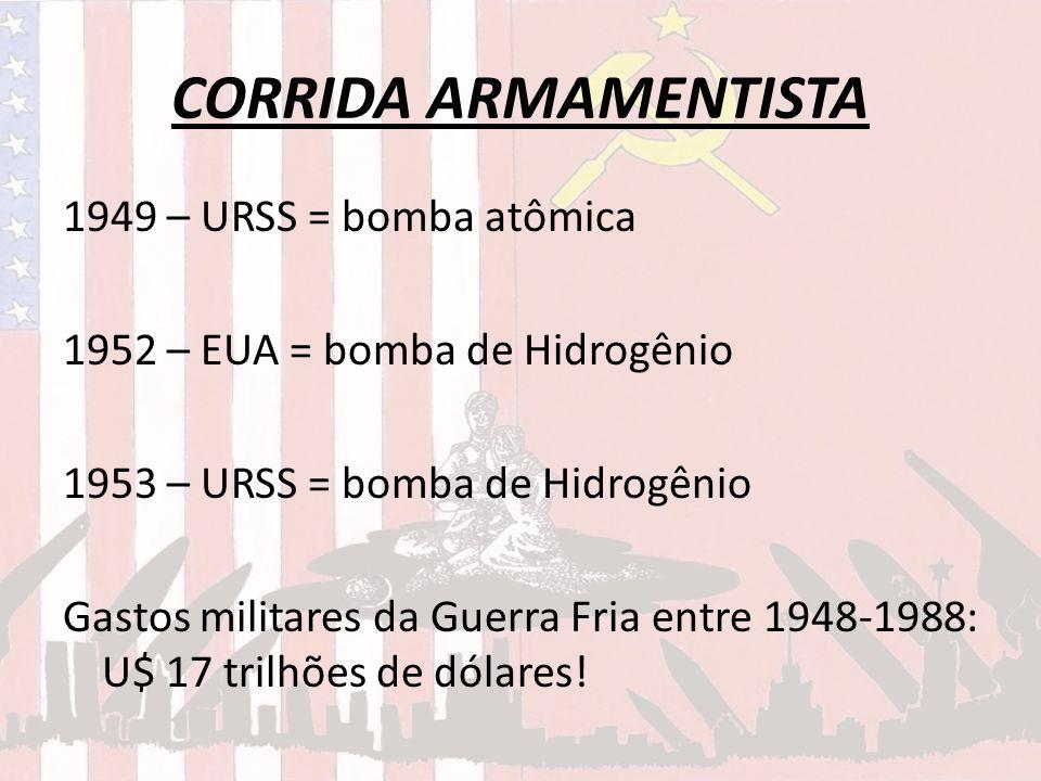 CORRIDA ARMAMENTISTA 1949 – URSS = bomba atômica 1952 – EUA = bomba de Hidrogênio 1953 – URSS = bomba de Hidrogênio Gastos militares da Guerra Fria en