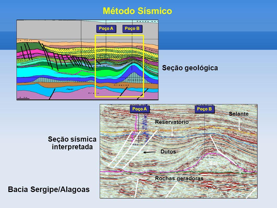 Bacia Sergipe/Alagoas Método Sísmico Poço B Poço A Seção geológica Seção sísmica interpretada Selante Sal Rochas geradoras Dutos Reservatório Poço A P
