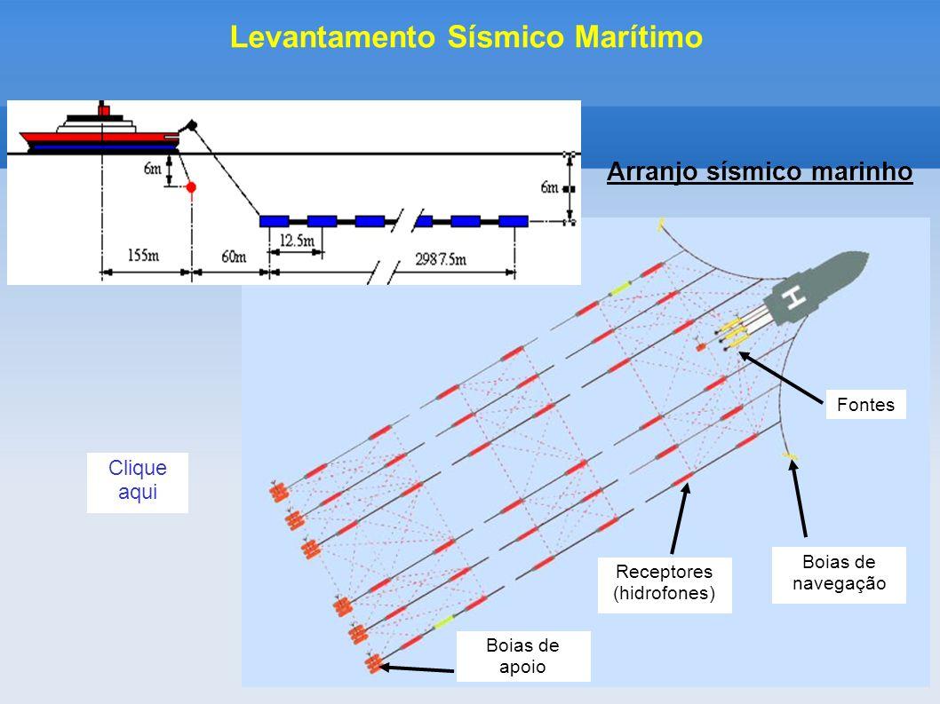 Arranjo sísmico marinho Levantamento Sísmico Marítimo Fontes Boias de navegação Receptores (hidrofones) Boias de apoio Clique aqui