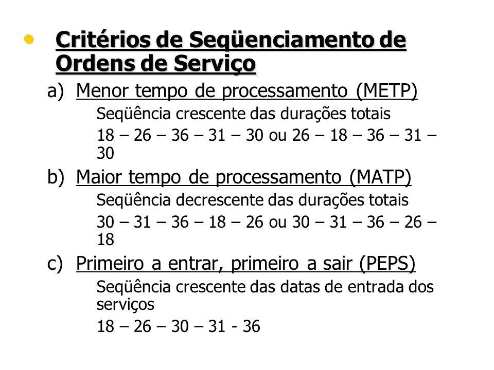Critérios de Seqüenciamento de Ordens de Serviço Critérios de Seqüenciamento de Ordens de Serviço a) a)Menor tempo de processamento (METP) – – Seqüênc