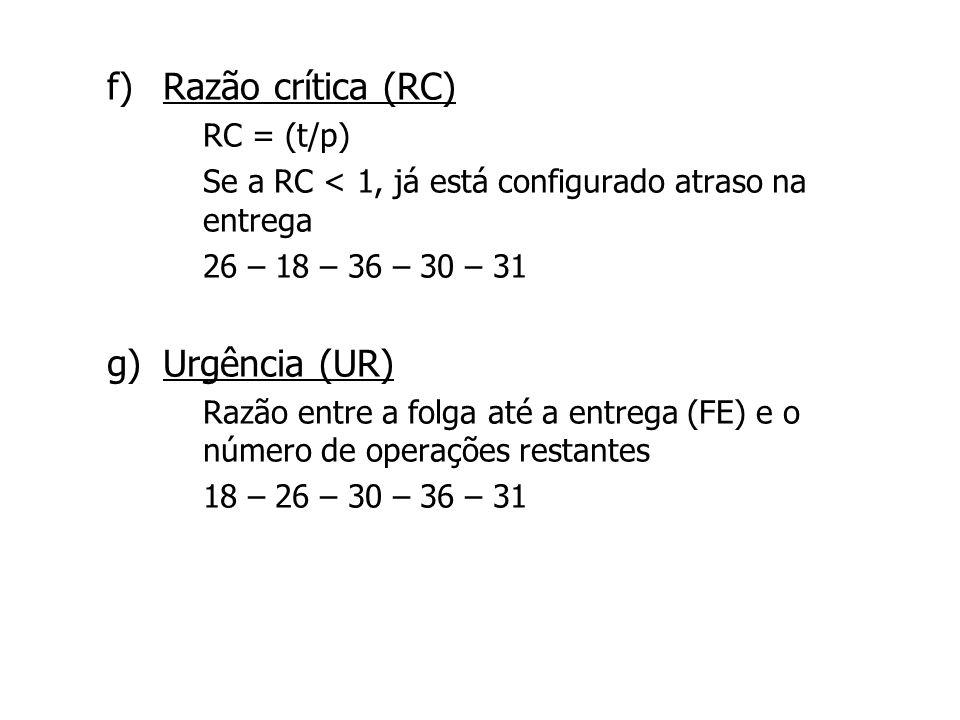 f) f)Razão crítica (RC) – – RC = (t/p) – – Se a RC < 1, já está configurado atraso na entrega – – 26 – 18 – 36 – 30 – 31 g) g)Urgência (UR) – – Razão
