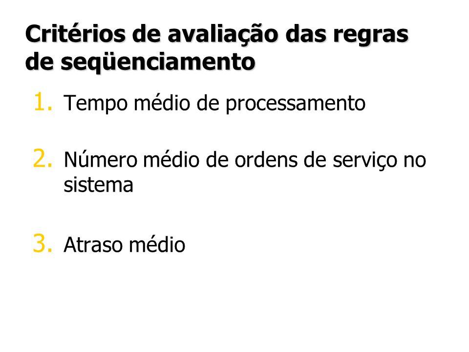 Critérios de avaliação das regras de seqüenciamento 1. 1. Tempo médio de processamento 2. 2. Número médio de ordens de serviço no sistema 3. 3. Atraso