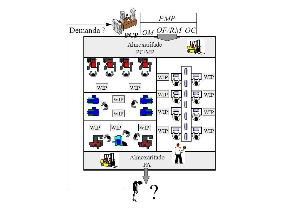 Sistema de Produção Convencional Almoxarifado PC/MP Almoxarifado PA ? PCP Demanda ?OF/RM PMP OM OC WIP