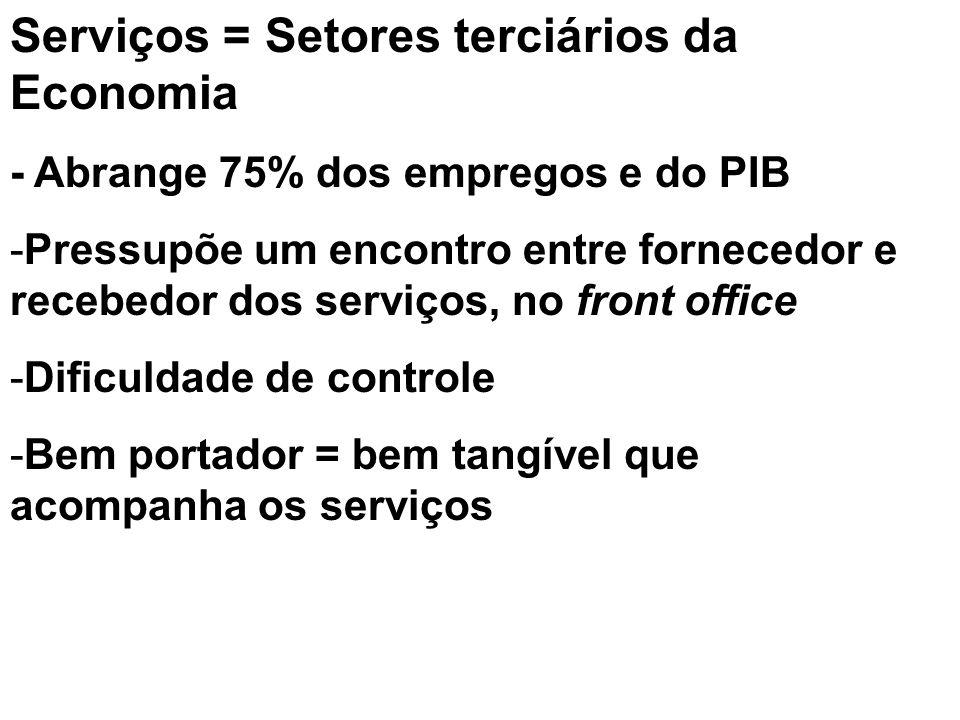 Serviços = Setores terciários da Economia - Abrange 75% dos empregos e do PIB -Pressupõe um encontro entre fornecedor e recebedor dos serviços, no fro