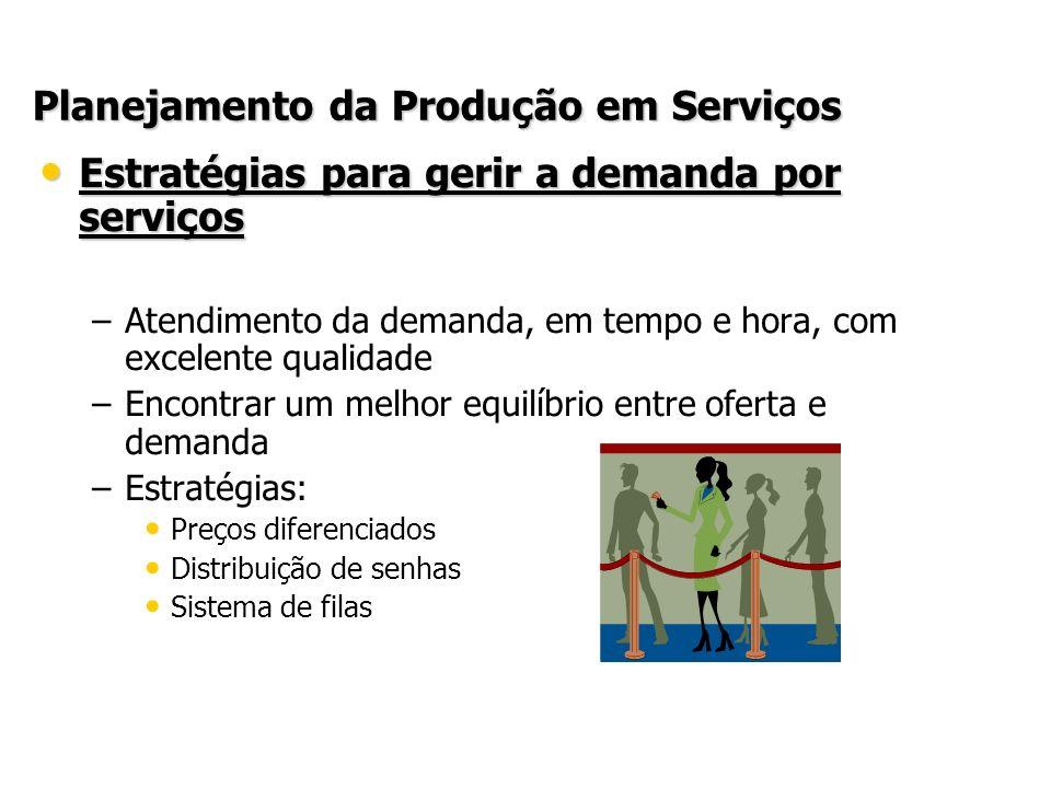 Planejamento da Produção em Serviços Estratégias para gerir a demanda por serviços Estratégias para gerir a demanda por serviços – –Atendimento da dem