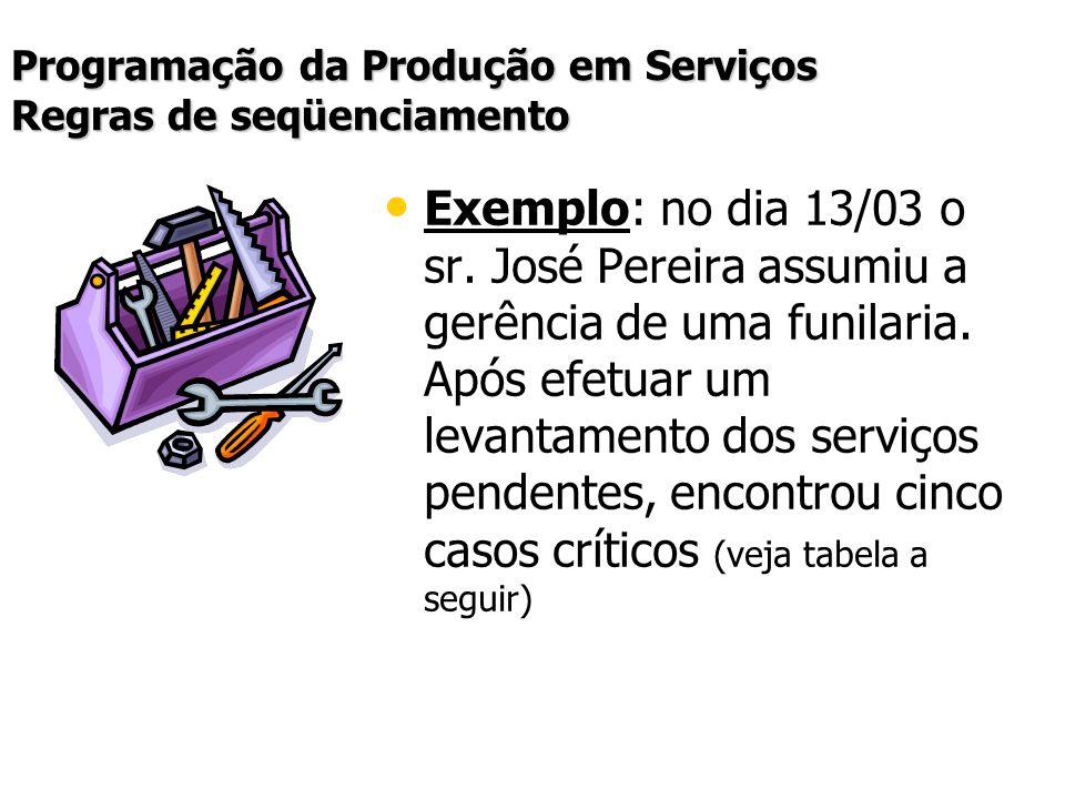 Programação da Produção em Serviços Regras de seqüenciamento Exemplo: no dia 13/03 o sr. José Pereira assumiu a gerência de uma funilaria. Após efetua