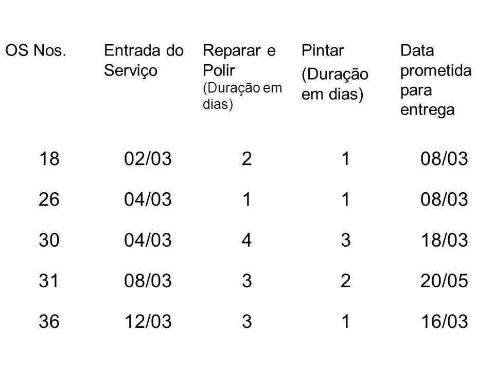 OS Nos.Entrada do Serviço Reparar e Polir (Duração em dias) Pintar (Duração em dias) Data prometida para entrega 1802/032108/03 2604/031108/03 3004/03