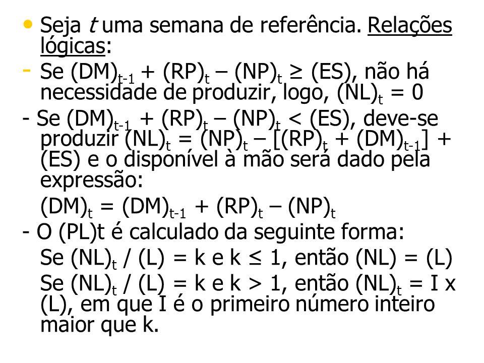 Seja t uma semana de referência. Relações lógicas: - - Se (DM) t-1 + (RP) t – (NP) t (ES), não há necessidade de produzir, logo, (NL) t = 0 - Se (DM)