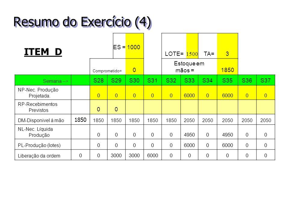 Resumo do Exercício (4) ITEM D LOTE=TA=3 Comprometido= 0 Estoque em mãos =1850 Semana --> S28S29S30S31S32S33S34S35S36S37 NP-Nec. Produção Projetada. 0