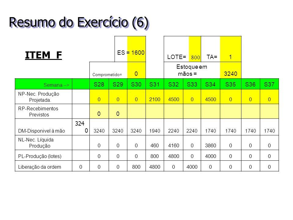 Resumo do Exercício (6) ITEM F LOTE=TA=1 Comprometido= 0 Estoque em mãos =3240 Semana --> S28S29S30S31S32S33S34S35S36S37 NP-Nec. Produção Projetada. 0