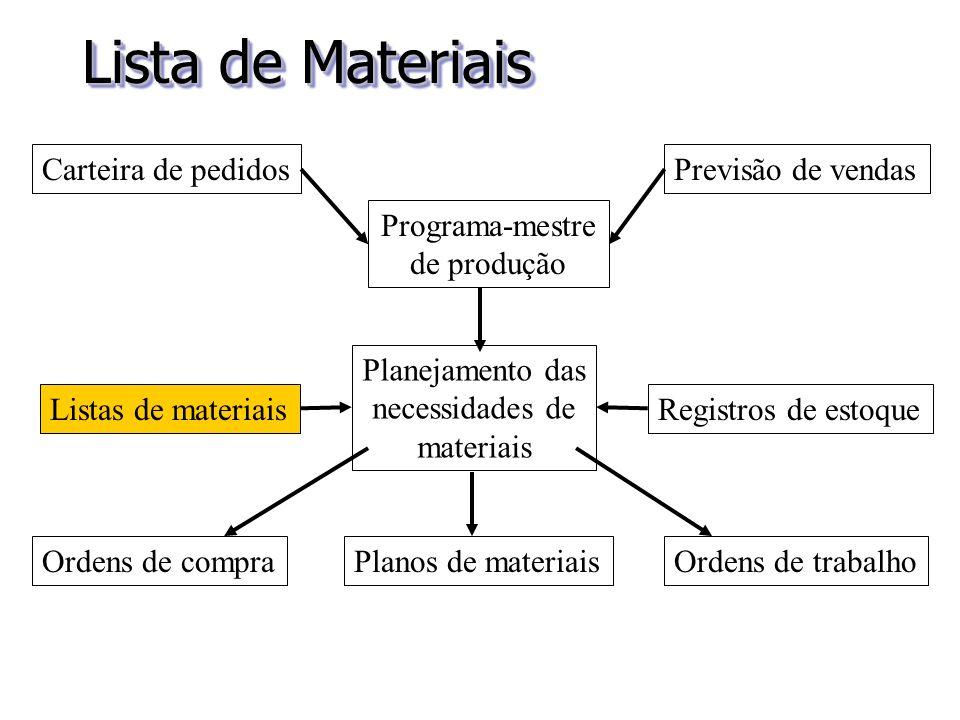 Lista de Materiais Planejamento das necessidades de materiais Carteira de pedidos Listas de materiais Ordens de compraPlanos de materiaisOrdens de tra