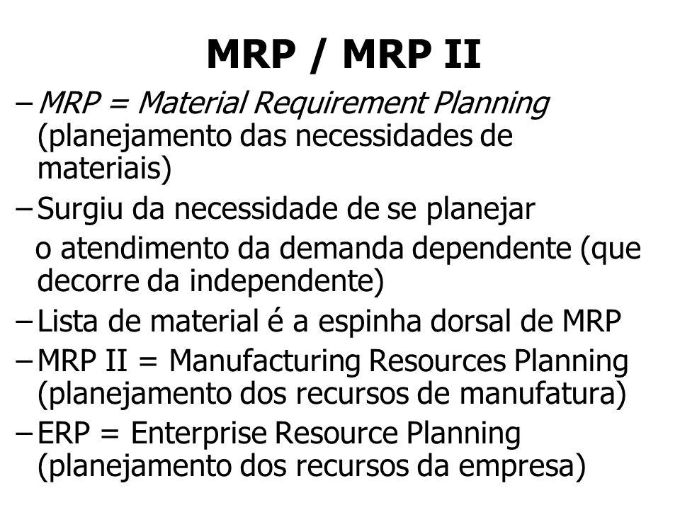 MRP / MRP II – –MRP = Material Requirement Planning (planejamento das necessidades de materiais) – –Surgiu da necessidade de se planejar o atendimento