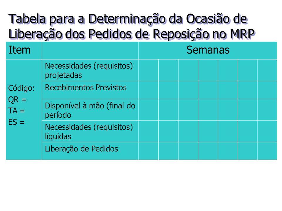 Tabela para a Determinação da Ocasião de Liberação dos Pedidos de Reposição no MRP ItemSemanas Código: QR = TA = ES = Necessidades (requisitos) projet