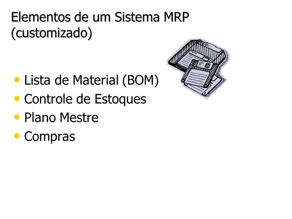 Elementos de um Sistema MRP (customizado) Lista de Material (BOM) Controle de Estoques Plano Mestre Compras Lista de Material (BOM) Controle de Estoqu