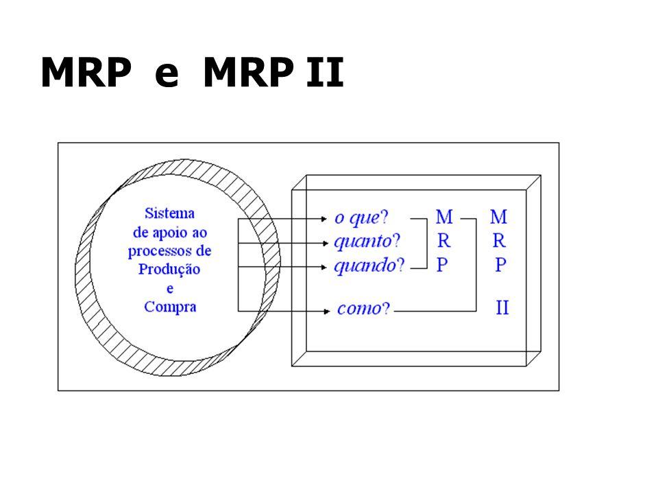 MRP e MRP II