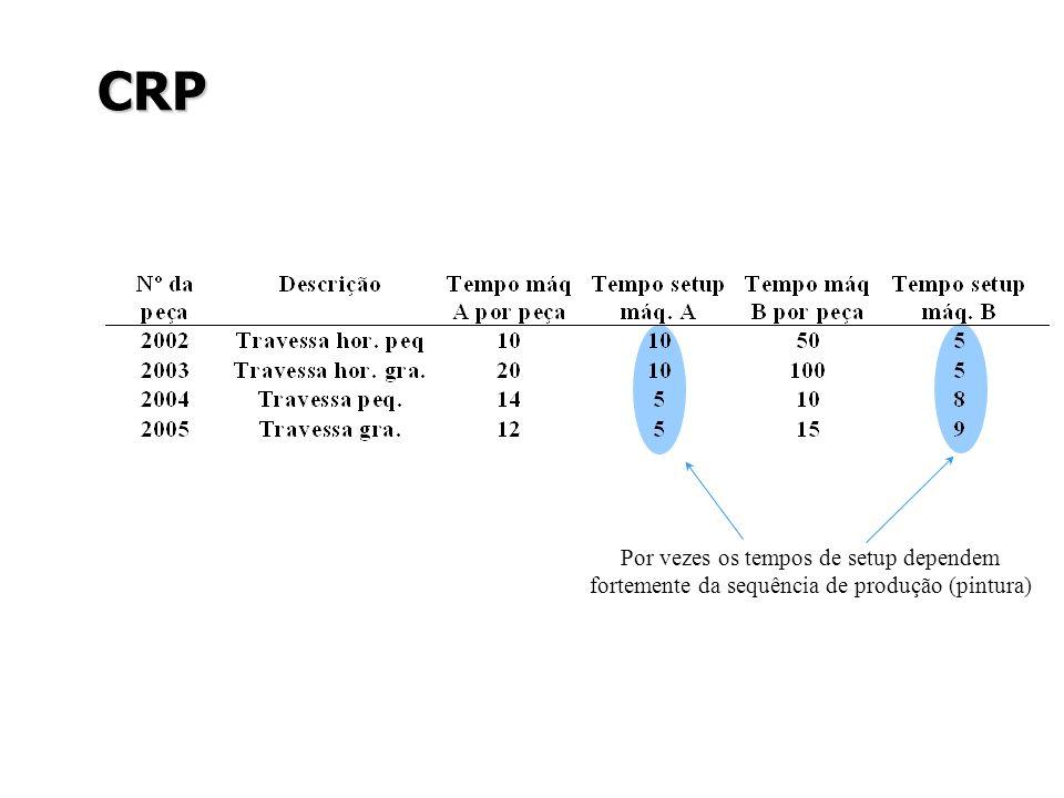 CRP Por vezes os tempos de setup dependem fortemente da sequência de produção (pintura)