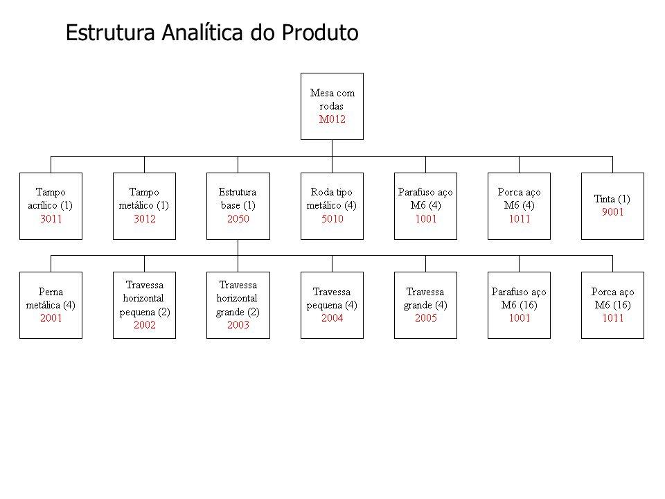 Estrutura Analítica do Produto