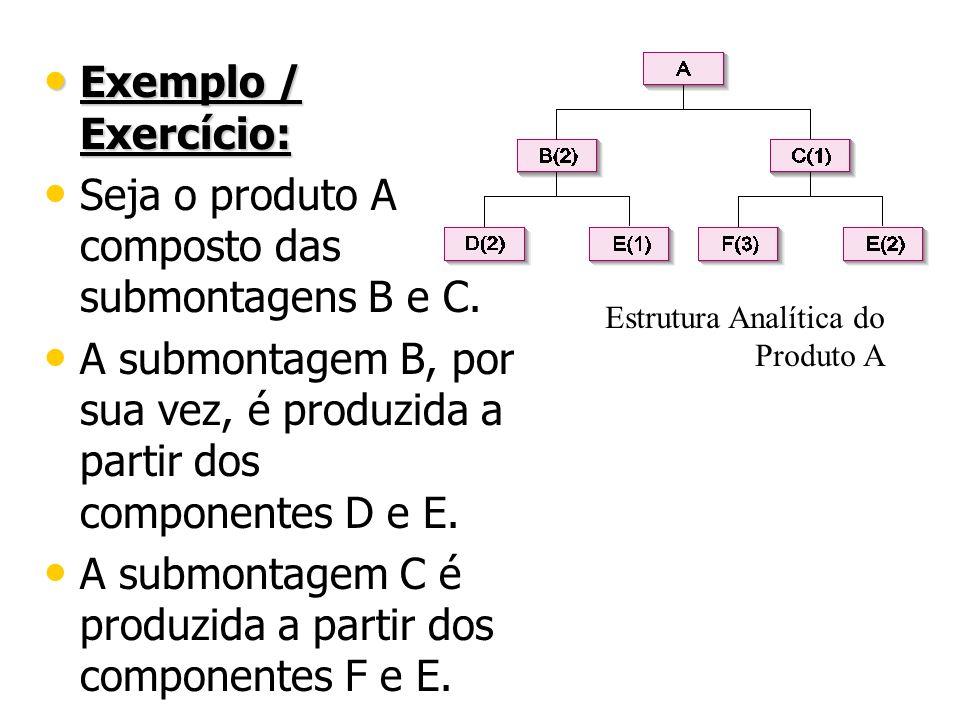 Exemplo / Exercício: Exemplo / Exercício: Seja o produto A composto das submontagens B e C. A submontagem B, por sua vez, é produzida a partir dos com