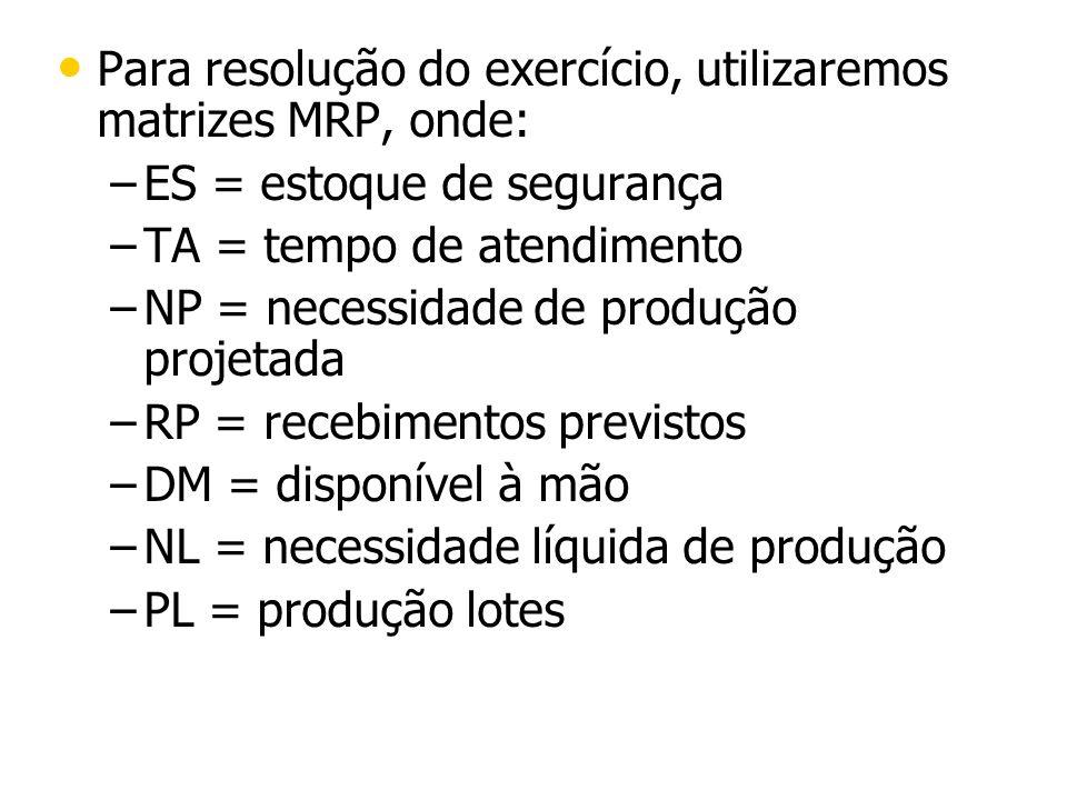Para resolução do exercício, utilizaremos matrizes MRP, onde: – –ES = estoque de segurança – –TA = tempo de atendimento – –NP = necessidade de produçã