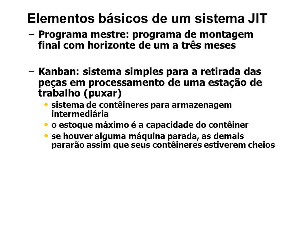 Elementos básicos de um sistema JIT – –Programa mestre: programa de montagem final com horizonte de um a três meses – –Kanban: sistema simples para a